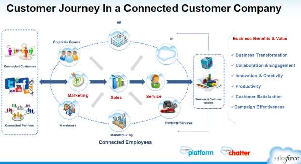 Journey of a Social Customer