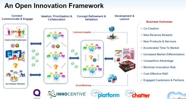 Open Innovation Framework